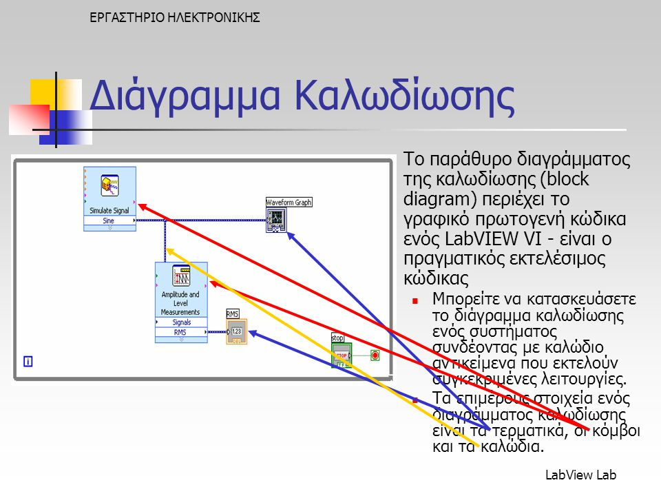 LabView Lab ΕΡΓΑΣΤΗΡΙΟ ΗΛΕΚΤΡΟΝΙΚΗΣ Διάγραμμα Καλωδίωσης Το παράθυρο διαγράμματος της καλωδίωσης (block diagram) περιέχει το γραφικό πρωτογενή κώδικα ενός LabVIEW VI - είναι ο πραγματικός εκτελέσιμος κώδικας  Μπορείτε να κατασκευάσετε το διάγραμμα καλωδίωσης ενός συστήματος συνδέοντας με καλώδιο αντικείμενα που εκτελούν συγκεκριμένες λειτουργίες.