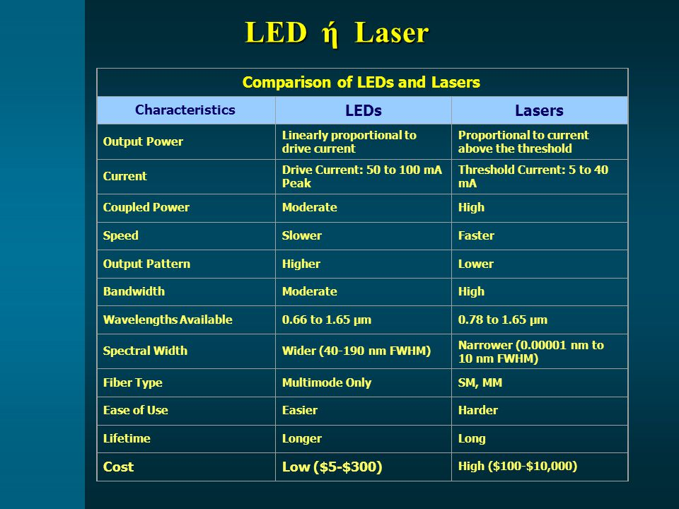 Comparison of LEDs and Lasers Characteristics LEDsLasers Output Power Linearly proportional to drive current Proportional to current above the thresho