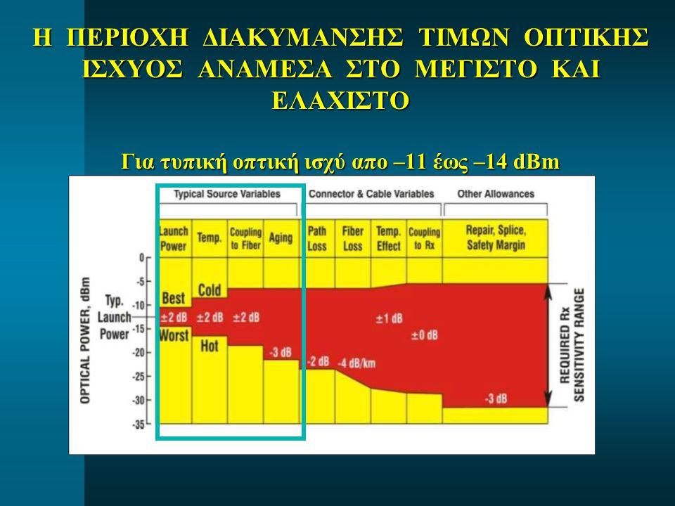 Η ΠΕΡΙΟΧΗ ΔΙΑΚΥΜΑΝΣΗΣ ΤΙΜΩΝ ΟΠΤΙΚΗΣ ΙΣΧΥΟΣ ΑΝΑΜΕΣΑ ΣΤΟ ΜΕΓΙΣΤΟ ΚΑΙ ΕΛΑΧΙΣΤΟ Για τυπική οπτική ισχύ απο –11 έως –14 dBm