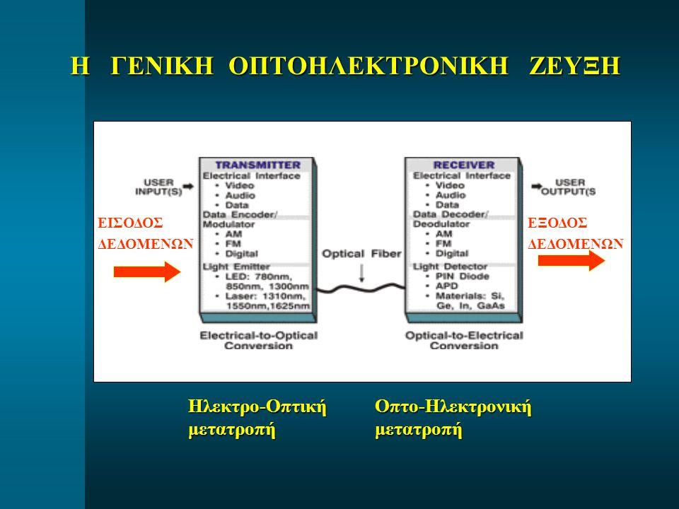 Κύκλωμα Driver (LED ή Laser) Η ΟΠΤΟΗΛΕΚΤΡΟΝΙΚΗ ΖΕΥΞΗ ΑΝΑΛΥΤΙΚΑ  Οπτική πηγή (LED ή Laser) (LED ή Laser)  Σύζευξη οπτικής ίνας οπτικής ίνας σε πηγή σε πηγή Οπτικός Συνδετής (Connector) ή Οπτική Κόλληση (Splice) ΚαλώδιοΟπτικήςΙνας  Οπτική Ανίχνευση (pin ή APD) (pin ή APD)  Σύζευξη οπτικής ίνας οπτικής ίνας σε ανιχνευτή σε ανιχνευτή Κύκλωμα Οπτικού Προενισχυτή Αλλα κυκλώματα Οπτικού δέκτη