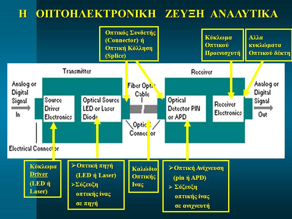 ΜΟΝΑΔΕΣ ΜΕΤΡΗΣΗΣ ΟΠΤΙΚΗΣ ΙΣΧΥΟΣ P οπτ Οπτική Ισχύς  dBm = 10 * log [P οπτ / 1 mW] 0 dBm αντιστοιχεί σε 1 mW οπτικής ισχύος 0 dBm αντιστοιχεί σε 1 mW οπτικής ισχύος Παραδείγματα:  1 Watt = 30 dBm  10 dBm = 10 mW  20 dBm = 100mW  -10 dBm = 100μW  -20 dBm = 10μW  -30 dBm = 1μW