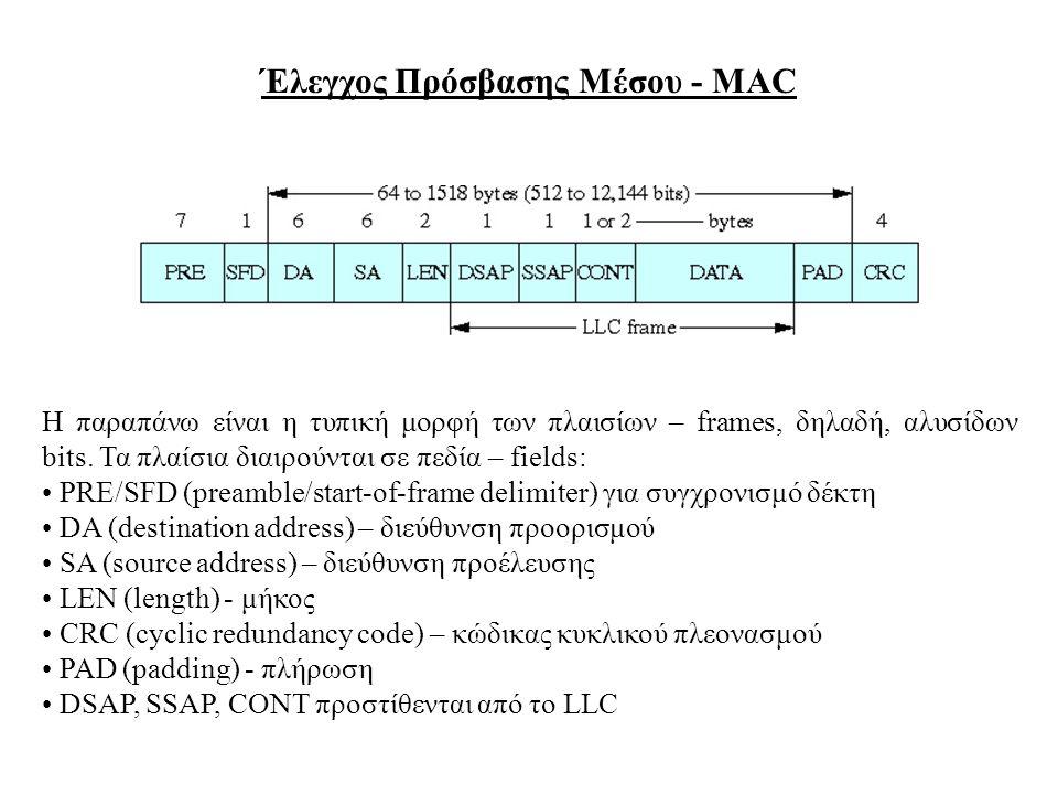 Έλεγχος Πρόσβασης Μέσου - MAC Η παραπάνω είναι η τυπική μορφή των πλαισίων – frames, δηλαδή, αλυσίδων bits. Τα πλαίσια διαιρούνται σε πεδία – fields: