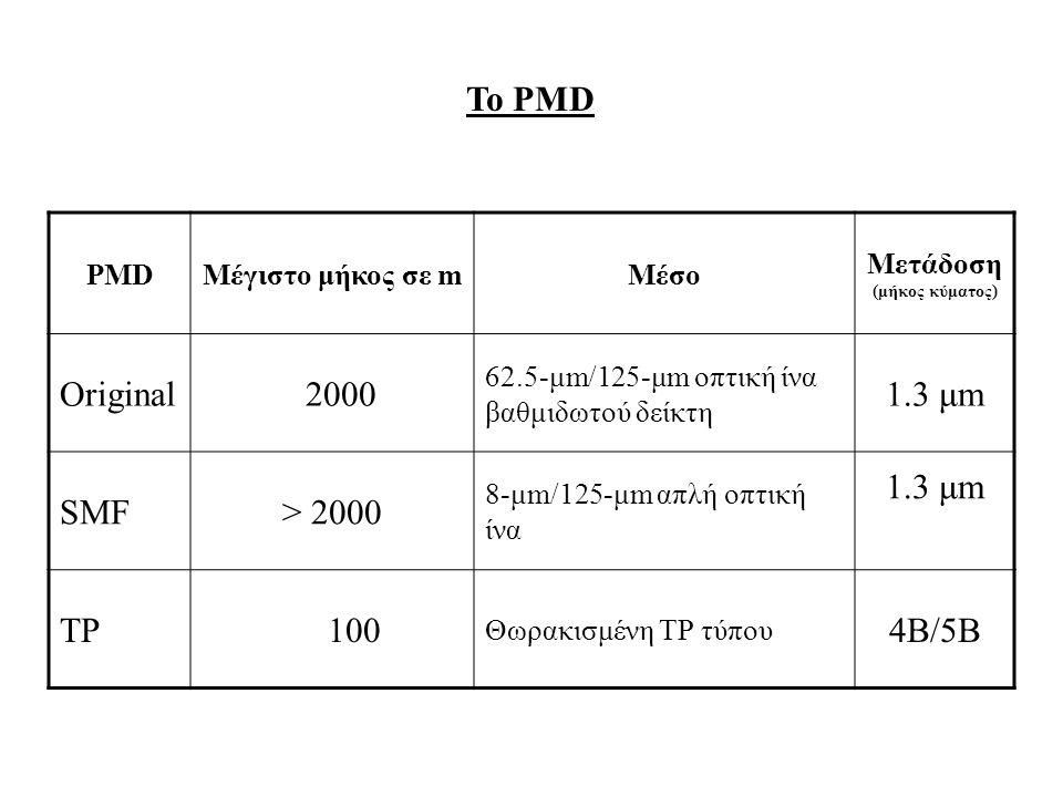 To PMD PMDΜέγιστο μήκος σε mΜέσο Μετάδοση (μήκος κύματος) Original 2000 62.5-μm/125-μm οπτική ίνα βαθμιδωτού δείκτη 1.3 μm SMF> 2000 8-μm/125-μm απλή