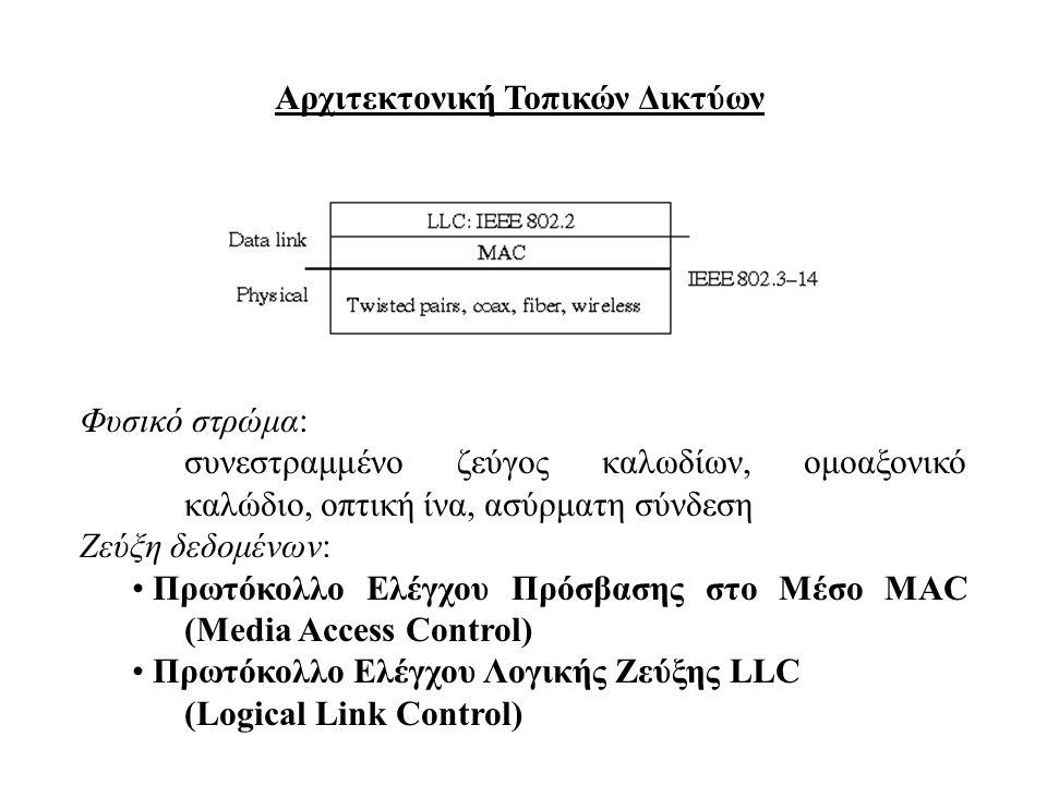 Αρχιτεκτονική Τοπικών Δικτύων Φυσικό στρώμα: συνεστραμμένο ζεύγος καλωδίων, ομοαξονικό καλώδιο, οπτική ίνα, ασύρματη σύνδεση Ζεύξη δεδομένων: • Πρωτόκ