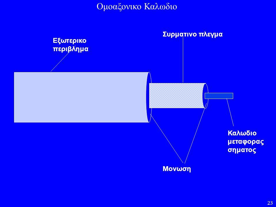 23 Συρματινο πλεγμα Μονωση Καλωδιο μεταφορας σηματος Εξωτερικο περιβλημα Ομοαξονικο Καλωδιο