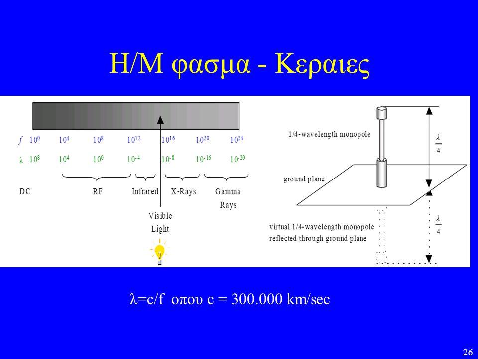26 Η/Μ φασμα - Κεραιες λ=c/f οπου c = 300.000 km/sec