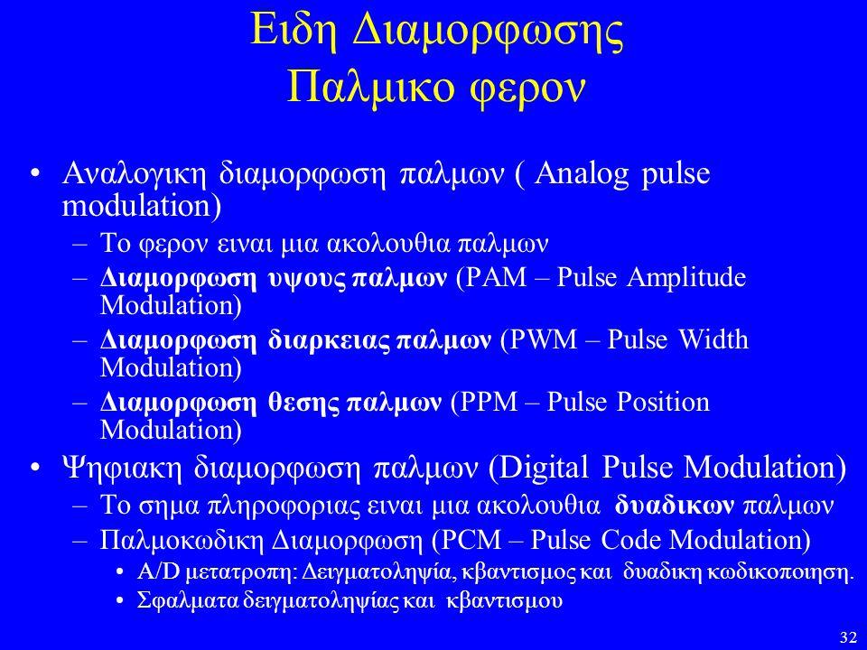 32 Ειδη Διαμορφωσης Παλμικο φερον •Αναλογικη διαμορφωση παλμων ( Analog pulse modulation) –Το φερον ειναι μια ακολουθια παλμων –Διαμορφωση υψους παλμω