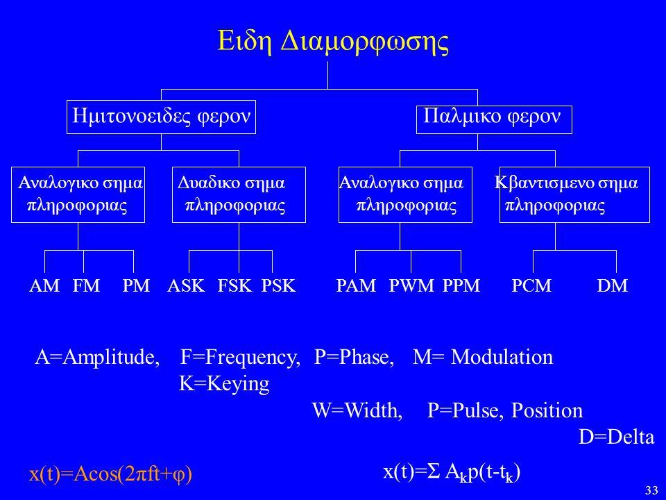 33 Ειδη Διαμορφωσης Ημιτονοειδες φερον Παλμικο φερον Αναλογικο σημα Δυαδικο σημα Αναλογικο σημα Κβαντισμενο σημα πληροφοριας πληροφοριας πληροφοριας π
