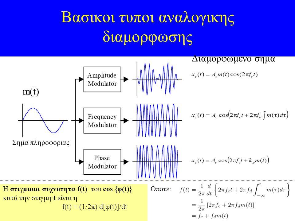 34 Βασικοι τυποι αναλογικης διαμορφωσης Η στιγμιαια συχνοτητα f(t) του cos {φ(t)} κατά την στιγμη t είναι η f(t) = (1/2π) d[φ(t)]/dt m(t) Σημα πληροφο