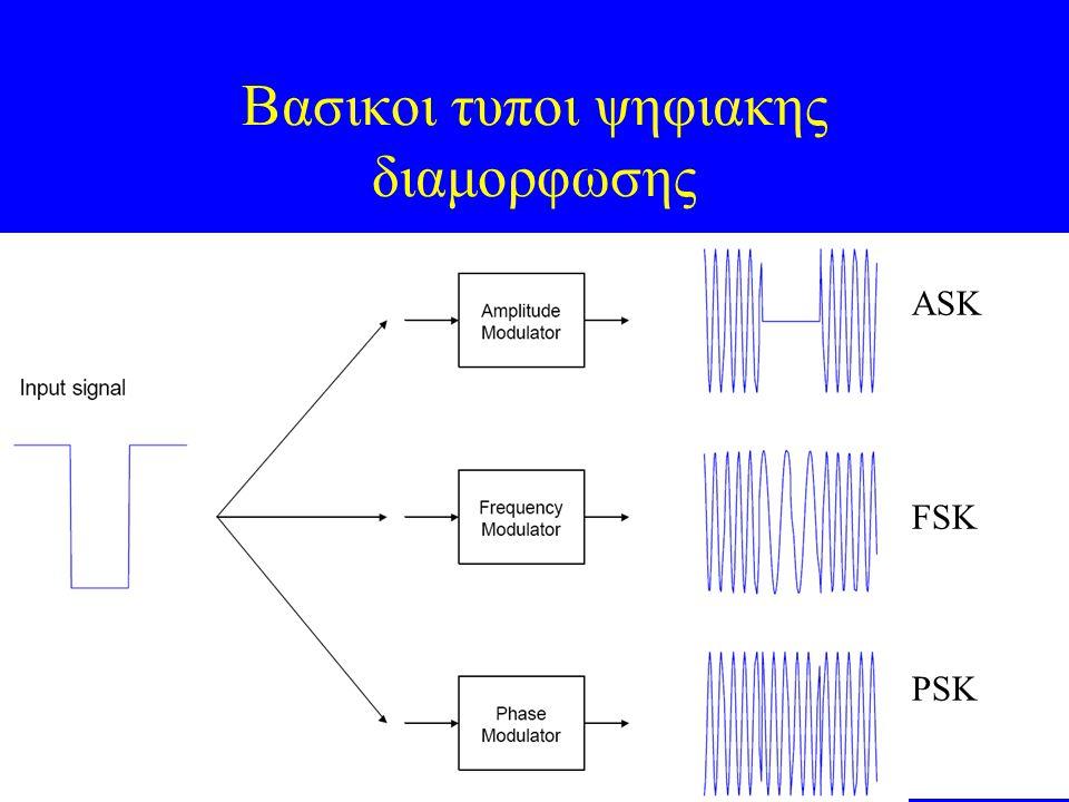 35 Βασικοι τυποι ψηφιακης διαμορφωσης ASK FSK PSΚ