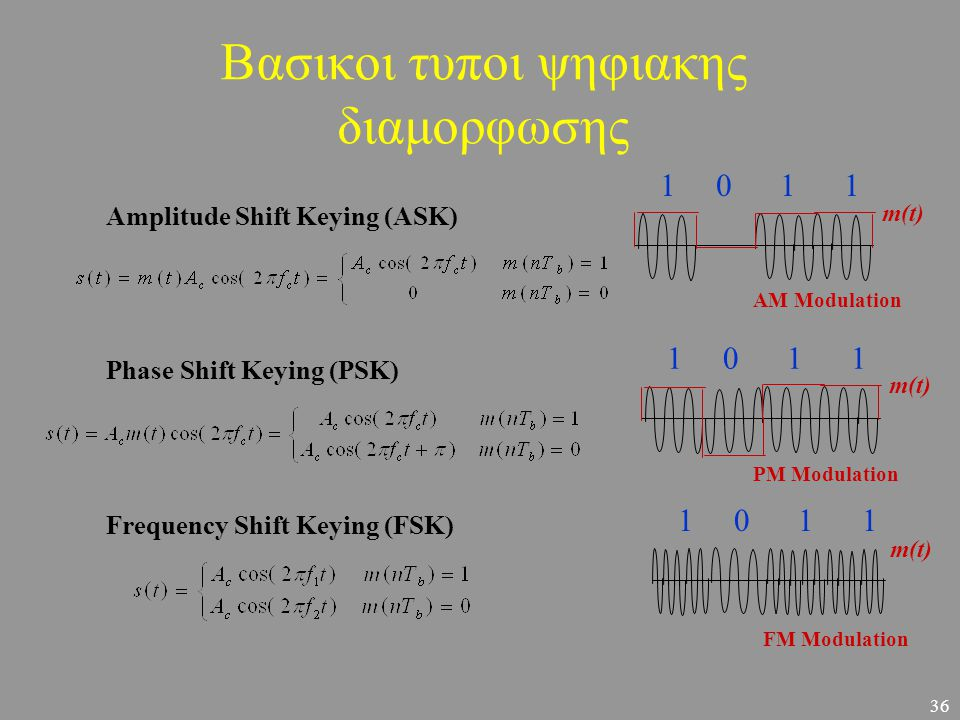 36 Βασικοι τυποι ψηφιακης διαμορφωσης Amplitude Shift Keying (ASK) Phase Shift Keying (PSK) Frequency Shift Keying (FSK) 1 0 1 1 AM Modulation PM Modu