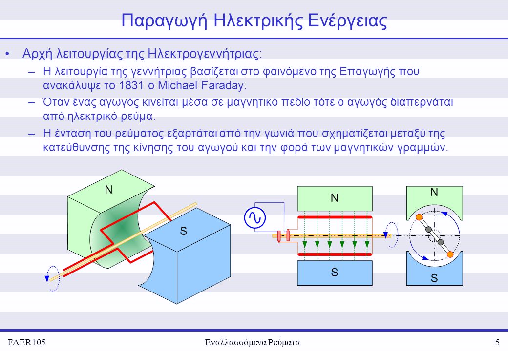 FAER105Εναλλασσόμενα Ρεύματα5 Παραγωγή Ηλεκτρικής Ενέργειας •Αρχή λειτουργίας της Ηλεκτρογεννήτριας: –Η λειτουργία της γεννήτριας βασίζεται στο φαινόμ