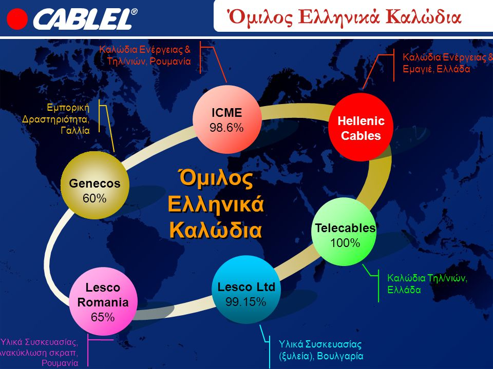 Όμιλος Ελληνικά Καλώδια Εμπορική Δραστηριότητα, Γαλλία Υλικά Συσκευασίας (ξυλεία), Βουλγαρία Καλώδια Τηλ/νιών, Ελλάδα Lesco Romania 65% ICME 98.6% Tel