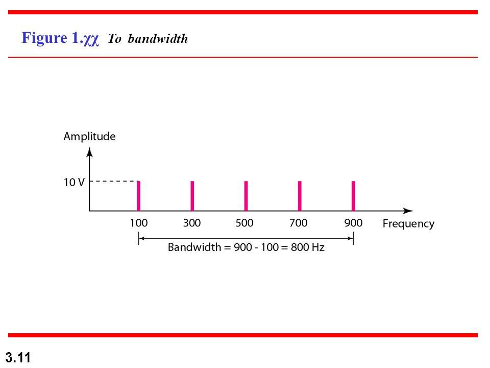 3.11 Figure 1.χχ Το bandwidth