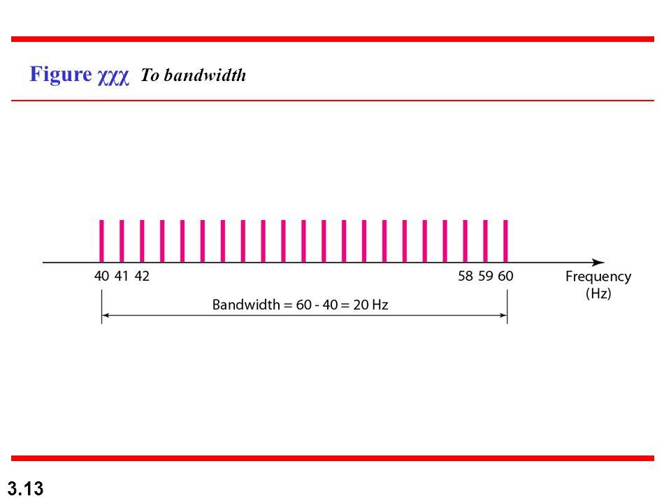 3.13 Figure χχχ Το bandwidth