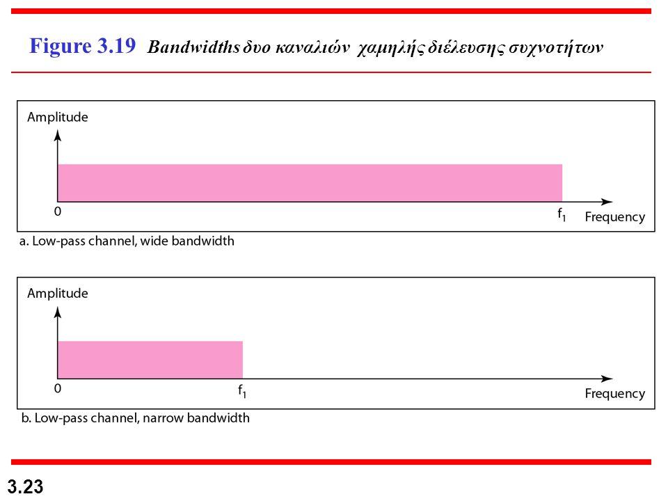3.23 Figure 3.19 Bandwidths δυο καναλιών χαμηλής διέλευσης συχνοτήτων