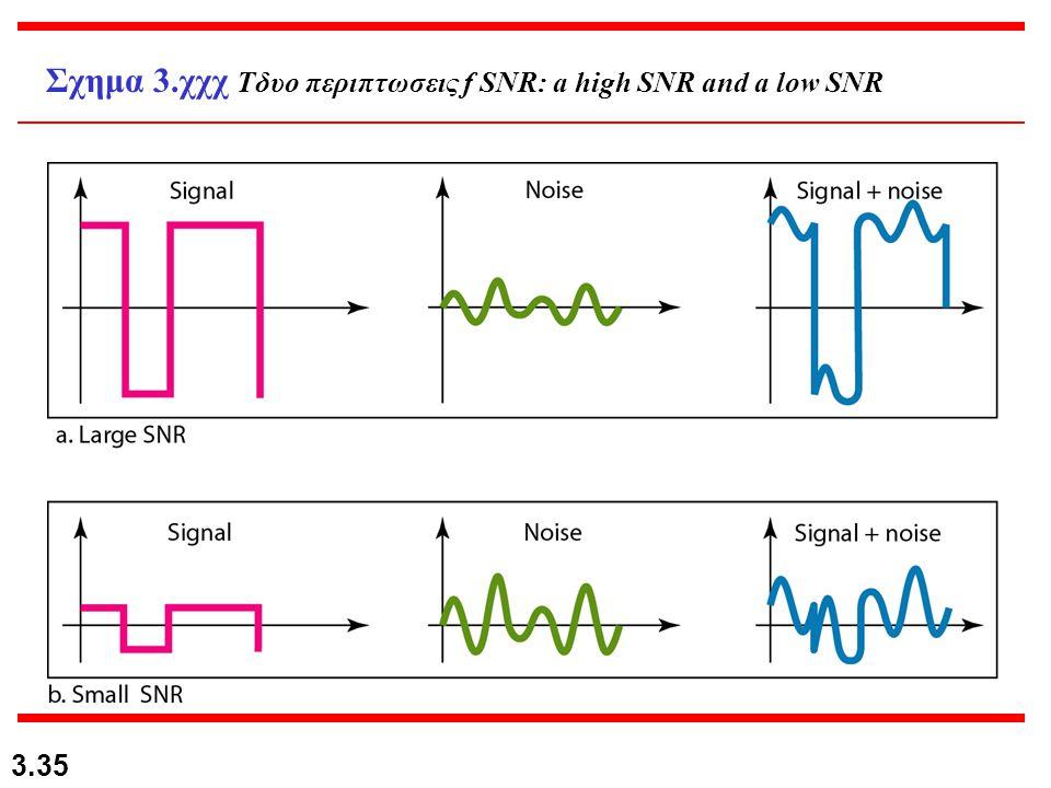 3.35 Σχημα 3.χχχ Tδυο περιπτωσεις f SNR: a high SNR and a low SNR