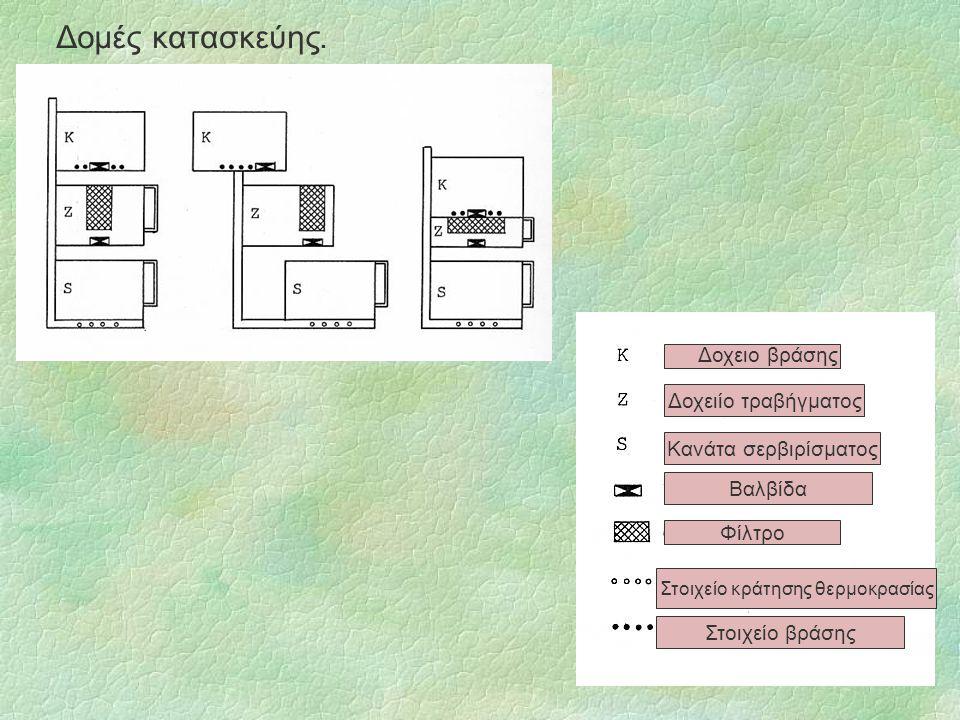 Δομές κατασκεύης. Δοχειο βράσης Δοχειίο τραβήγματος Κανάτα σερβιρίσματος Βαλβίδα Φίλτρο Στοιχείο κράτησης θερμοκρασίας Στοιχείο βράσης