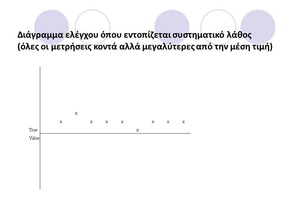 Διάγραμμα ελέγχου όπου εντοπίζεται συστηματικό λάθος (όλες οι μετρήσεις κοντά αλλά μεγαλύτερες από την μέση τιμή)