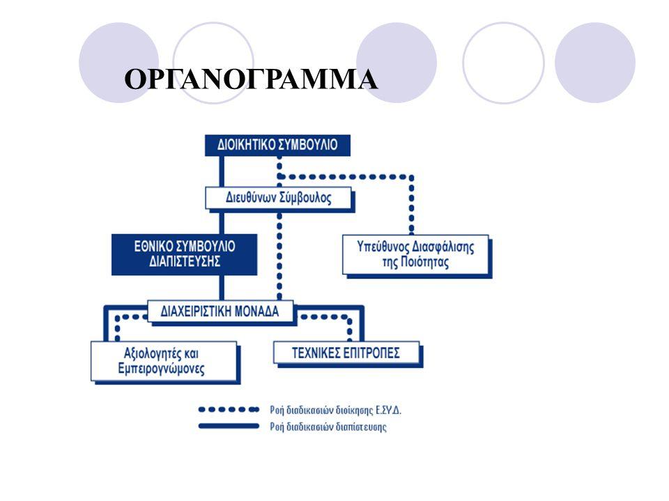 ΧΩΡΟΙ  Πρέπει να διευκολύνουν την σωστή εκτέλεση των εργασιών  Καταγραφή περιβαλλοντικών συνθηκών  Μέτρηση ποιότητας περιβαλλοντικών συνθηκών και καθορισμό ορίων  Κατάλληλος φωτισμός, αερισμός  Διευκόλυνση καθαριότητας  Στην επόμενη διαφάνεια παράδειγμα οργάνωσης χώρων μικροβιολογικού εργαστηρίου νερού