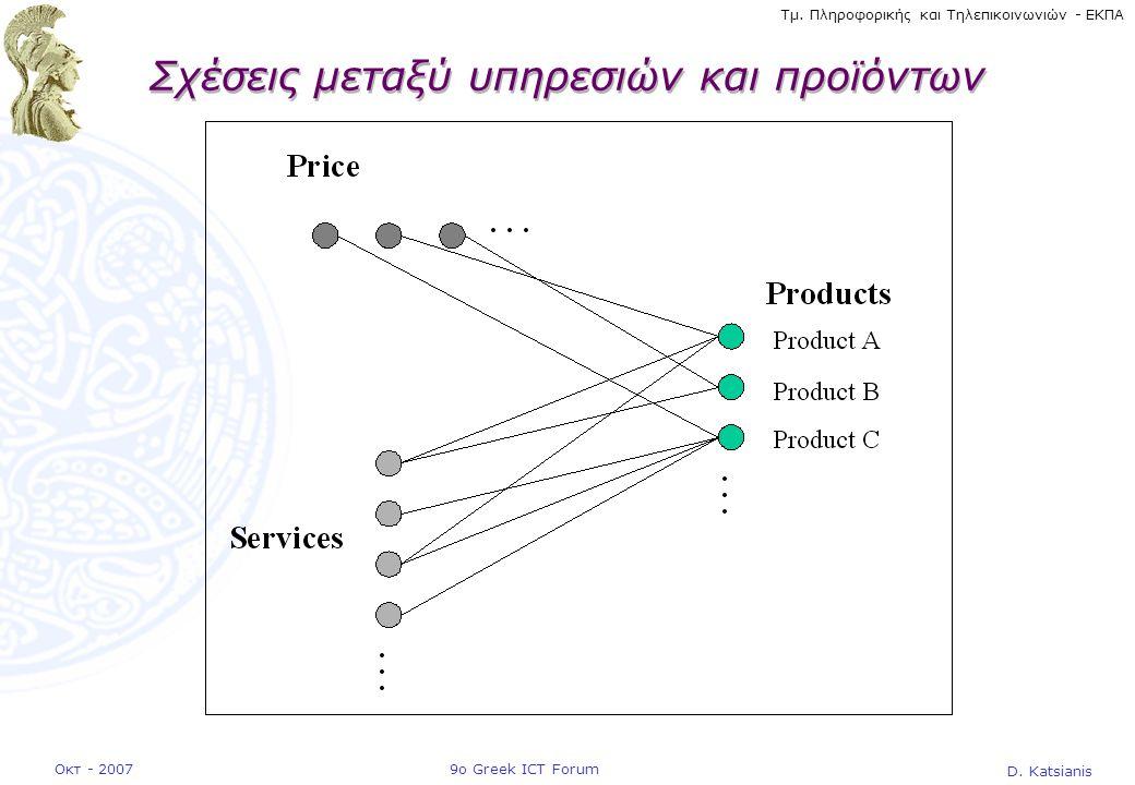 D. Katsianis 9ο Greek ICT ForumΟκτ - 2007 Τμ. Πληροφορικής και Τηλεπικοινωνιών - ΕΚΠΑ Σχέσεις μεταξύ υπηρεσιών και προϊόντων