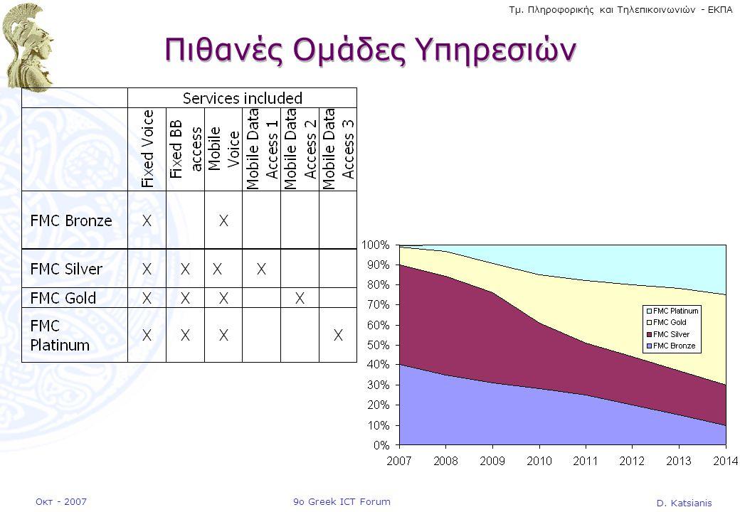 D. Katsianis 9ο Greek ICT ForumΟκτ - 2007 Τμ. Πληροφορικής και Τηλεπικοινωνιών - ΕΚΠΑ Πιθανές Ομάδες Υπηρεσιών