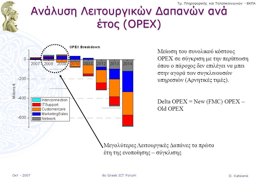 D. Katsianis 9ο Greek ICT ForumΟκτ - 2007 Τμ. Πληροφορικής και Τηλεπικοινωνιών - ΕΚΠΑ Ανάλυση Λειτουργικών Δαπανών ανά έτος (OPEX) Μείωση του συνολικο