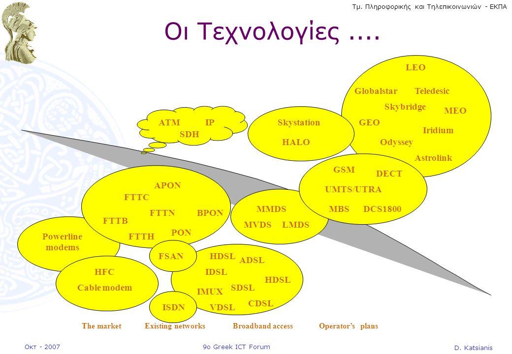 D. Katsianis 9ο Greek ICT ForumΟκτ - 2007 Τμ. Πληροφορικής και Τηλεπικοινωνιών - ΕΚΠΑ Powerline modems Οι Τεχνολογίες.... IDSL SDSL HDSL VDSL ADSL FTT