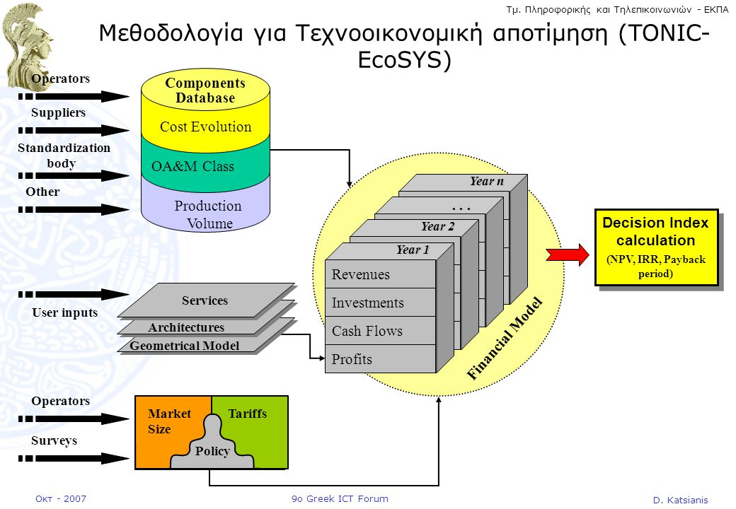 D. Katsianis 9ο Greek ICT ForumΟκτ - 2007 Τμ. Πληροφορικής και Τηλεπικοινωνιών - ΕΚΠΑ Financial Model Revenues Cash Flows Profits Investments Year n R