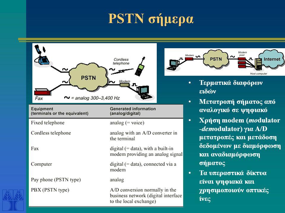 PSTN τότε •To PSTN της δεκαετίας του 1960 ήτανε απλό και αναλογικό •Τα τηλέφωνα ήταν τα μόνα τερματικά •Το τοπικό δίκτυο πρόσβασης (local exchange) •Π