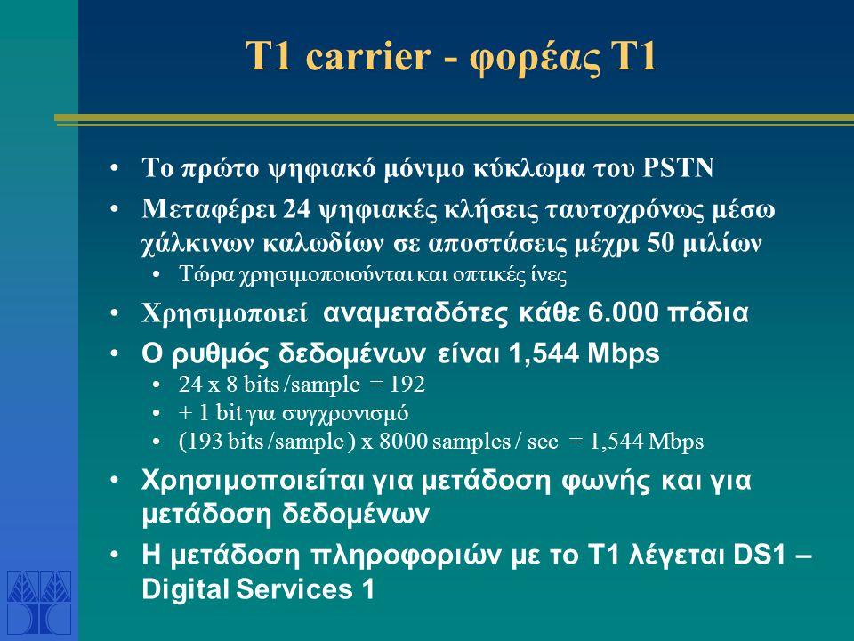PSTN σήμερα •Τερματικά διαφόρων ειδών •Μετατροπή σήματος από αναλογικό σε ψηφιακό •Χρήση modem (modulator -demodulator) για Α/D μετατροπές και μετάδοσ