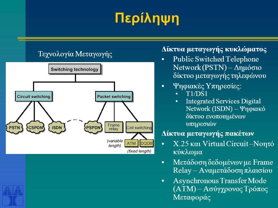 Περίληψη Δίκτυα μεταγωγής κυκλώματος •Public Switched Telephone Network (PSTN) – Δημόσιο δίκτυο μεταγωγής τηλεφώνου •Ψηφιακές Υπηρεσίες: •T1/DS1 •Integrated Services Digital Network (ISDN) – Ψηφιακό δίκτυο ενοποιημένων υπηρεσιών Δίκτυα μεταγωγής πακέτων •X.25 και Virtual Circuit –Νοητό κύκλωμα •Μετάδοση δεδομένων με Frame Relay – Αναμετάδοση πλαισίου •Asynchronous Transfer Mode (ATM) – Ασύγχρονος Τρόπος Μεταφοράς Τεχνολογία Μεταγωγής