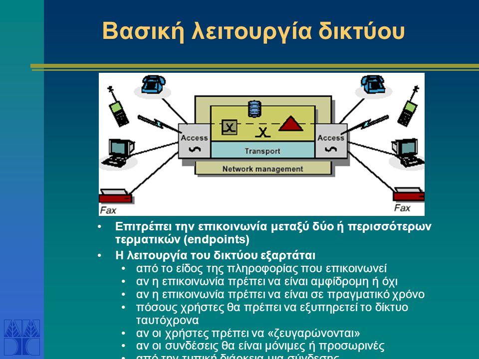 Βασική λειτουργία δικτύου •Επιτρέπει την επικοινωνία μεταξύ δύο ή περισσότερων τερματικών (endpoints) •Η λειτουργία του δικτύου εξαρτάται •από το είδος της πληροφορίας που επικοινωνεί •αν η επικοινωνία πρέπει να είναι αμφίδρομη ή όχι •αν η επικοινωνία πρέπει να είναι σε πραγματικό χρόνο •πόσους χρήστες θα πρέπει να εξυπηρετεί το δίκτυο ταυτόχρονα •αν οι χρήστες πρέπει να «ζευγαρώνονται» •αν οι συνδέσεις θα είναι μόνιμες ή προσωρινές •από την τυπική διάρκεια μια σύνδεσης