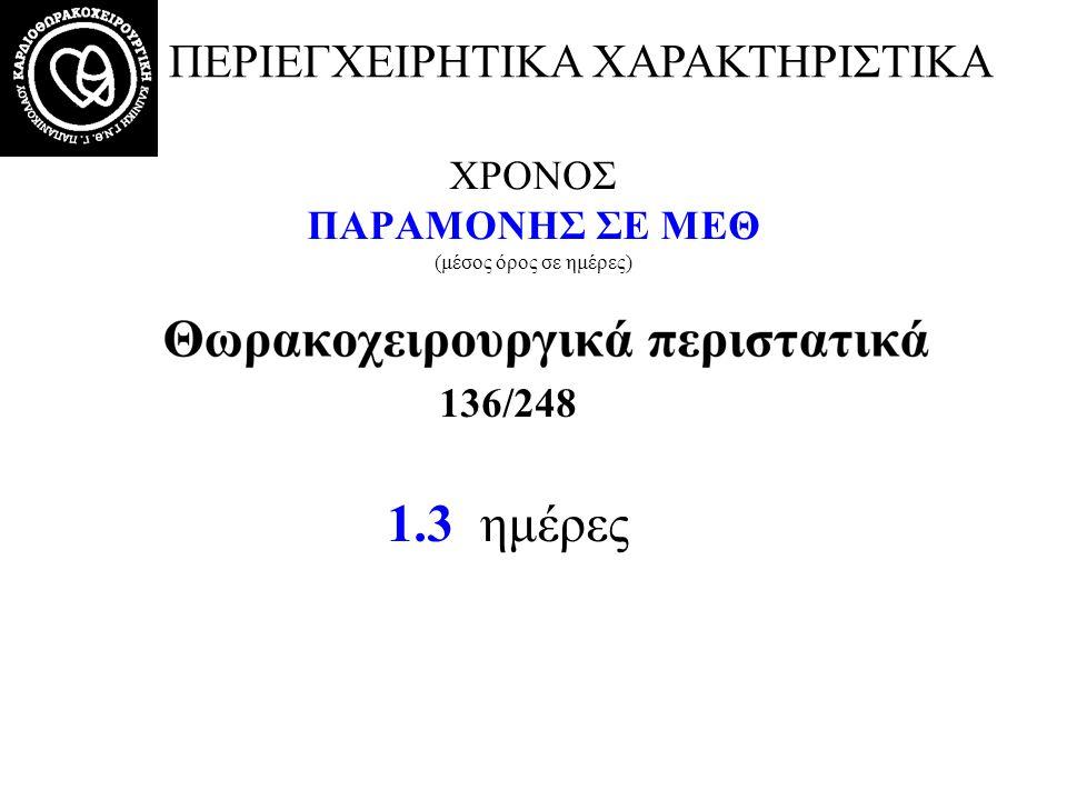 ΧΡΟΝΟΣ ΠΑΡΑΜΟΝΗΣ ΣΕ ΜΕΘ (μέσος όρος σε ημέρες) 136/248 1.3 ημέρες ΠΕΡΙΕΓΧΕΙΡΗΤΙΚΑ ΧΑΡΑΚΤΗΡΙΣΤΙΚΑ