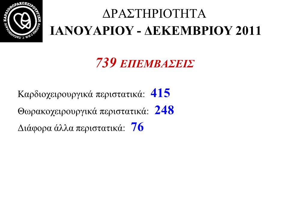 ΔΡΑΣΤΗΡΙΟΤΗΤΑ ΙΑΝΟΥΑΡΙΟΥ - ΔΕΚΕΜΒΡΙΟΥ 2011 739 ΕΠΕΜΒΑΣΕΙΣ Καρδιοχειρουργικά περιστατικά: 415 Θωρακοχειρουργικά περιστατικά: 248 Διάφορα άλλα περιστατι