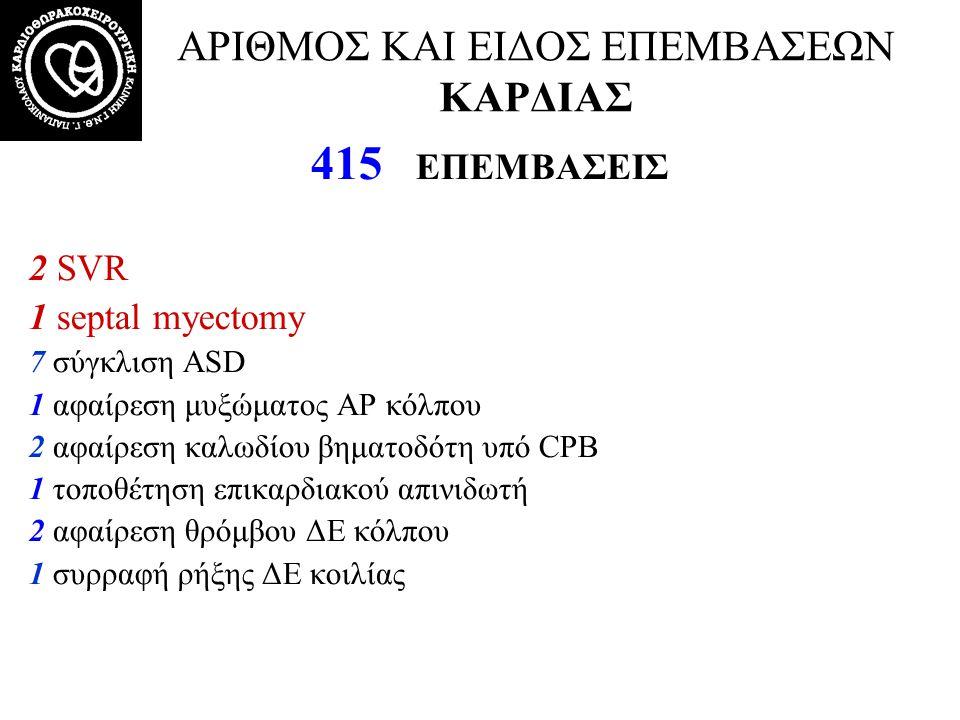 ΑΡΙΘΜΟΣ ΚΑΙ ΕΙΔΟΣ ΕΠΕΜΒΑΣΕΩΝ ΚΑΡΔΙΑΣ 34/415 (8.2%) ΜΕΓΑΛΕΣ ΕΠΕΜΒΑΣΕΙΣ ΣΤΗΝ ΑΟΡΤΗ 10 Bentall 3 Bentall + CABG 9 Αντικατάσταση ανιούσης αορτής με ευθύ μόσχευμα 3 Αντικατάσταση ανιούσης με ευθύ μόσχευμα + CABG 2 AVR + Αντικατάσταση ανιούσης με ευθύ μόσχευμα + CABG 2 AVR + Αντικατάσταση ανιούσης με ευθύ μόσχευμα 3 Αντικατάσταση ανιούσης και τόξου 1 Yacoub remodeling 1 Yacoub remodeling + παράκαμψη κατιούσας με ευθύ μόσχευμα