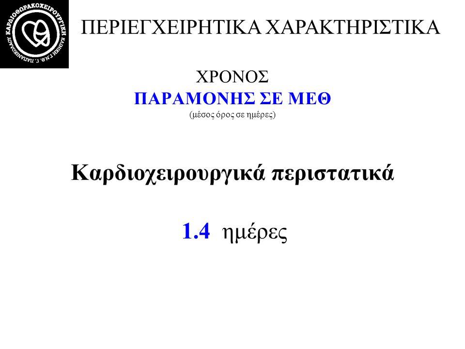 Διάφορα άλλα περιστατικά ΕΝΔΟΝΟΣΟΚΟΜΕΙΑΚΗ ΘΝΗΤΟΤΗΤΑ 30 ημερών 3/76 (3.9%)