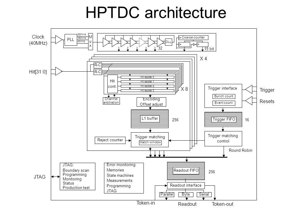 HPTDC architecture PLL 320MHz 160MHz 40MHz MuxMux DLL Coarse counter Hit register 0Hit register 1Hit register 2Hit register 3 Hit cont. R-C X 8 Channe