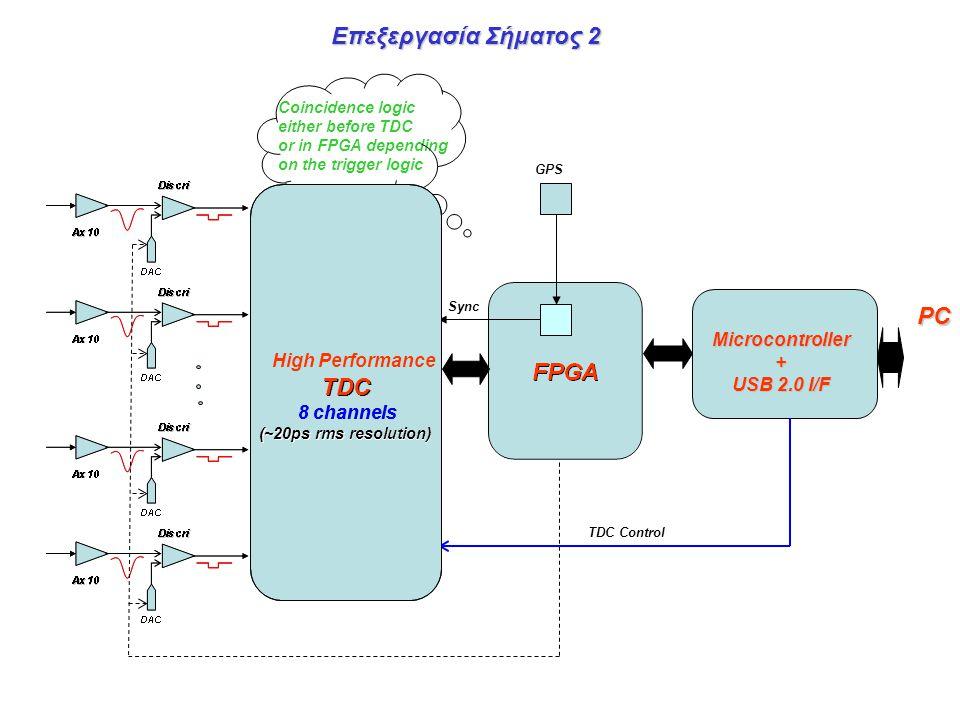 Επεξεργασία Σήματος 2 Coincidence logic either before TDC or in FPGA depending on the trigger logic GPS Sync TDC Control Microcontroller+ USB 2.0 I/F