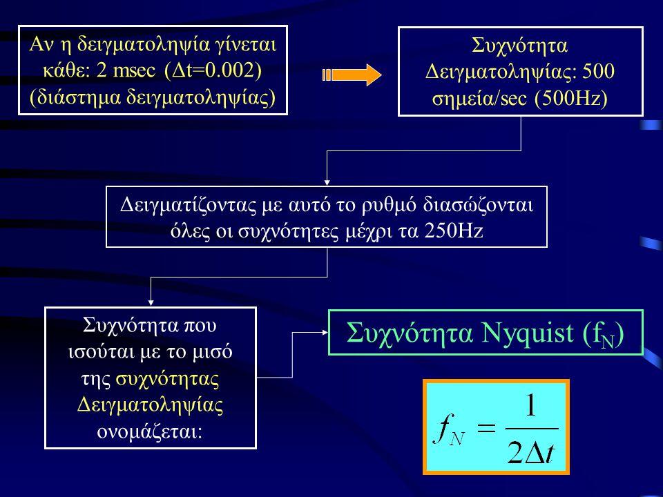 Aν η δειγματοληψία γίνεται κάθε: 2 msec (Δt=0.002) (διάστημα δειγματοληψίας) Συχνότητα Δειγματοληψίας: 500 σημεία/sec (500Ηz) Δειγματίζοντας με αυτό τ