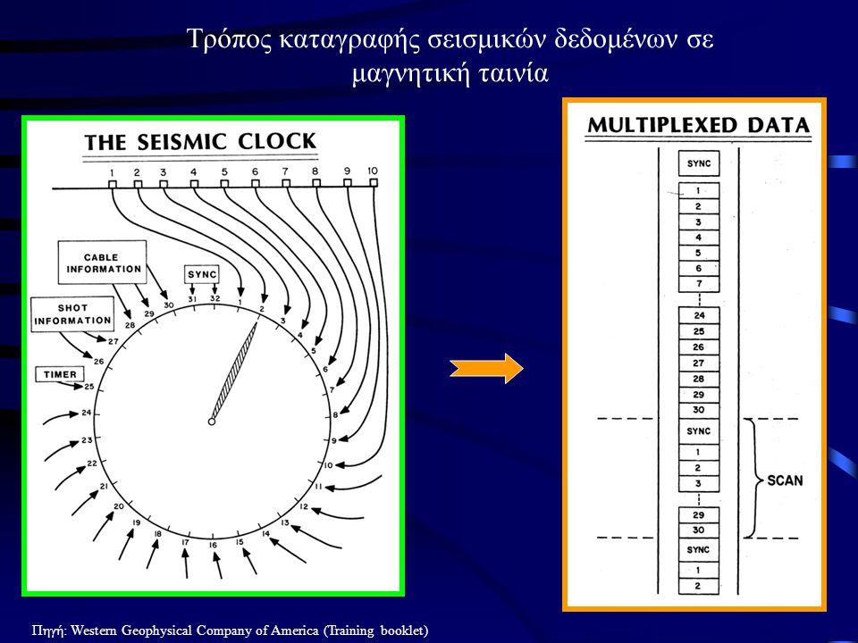Τρόπος καταγραφής σεισμικών δεδομένων σε μαγνητική ταινία Πηγή: Western Geophysical Company of America (Training booklet)