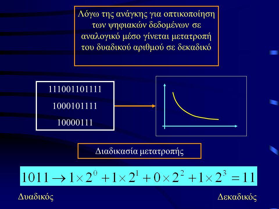 Λόγω της ανάγκης για οπτικοποίηση των ψηφιακών δεδομένων σε αναλογικό μέσο γίνεται μετατροπή του δυαδικού αριθμού σε δεκαδικό 111001101111 1000101111