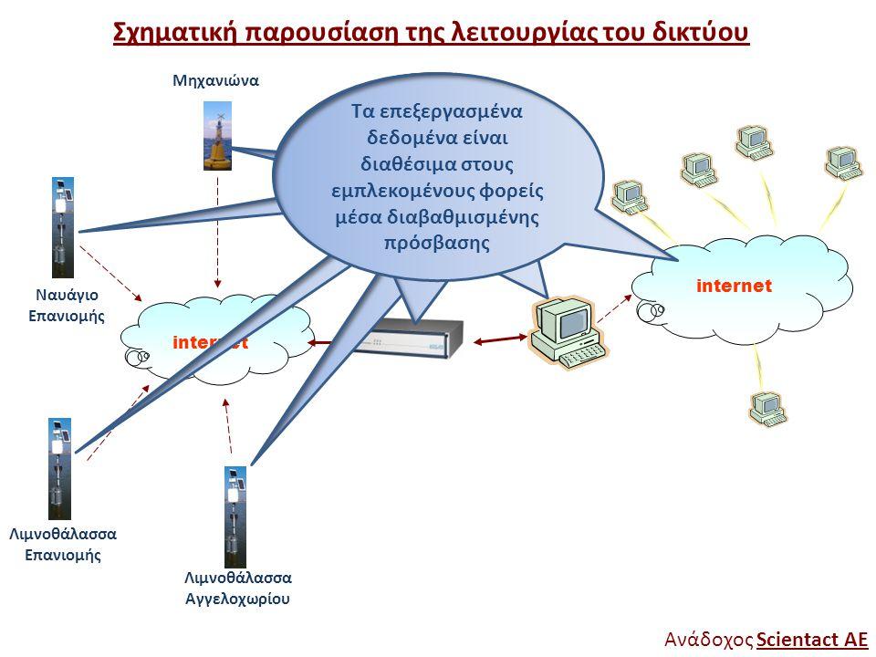 Σχηματική παρουσίαση της λειτουργίας του δικτύου internet Ανάδοχος Scientact AE internet Λιμνοθάλασσα Αγγελοχωρίου Λιμνοθάλασσα Επανιομής Ναυάγιο Επαν
