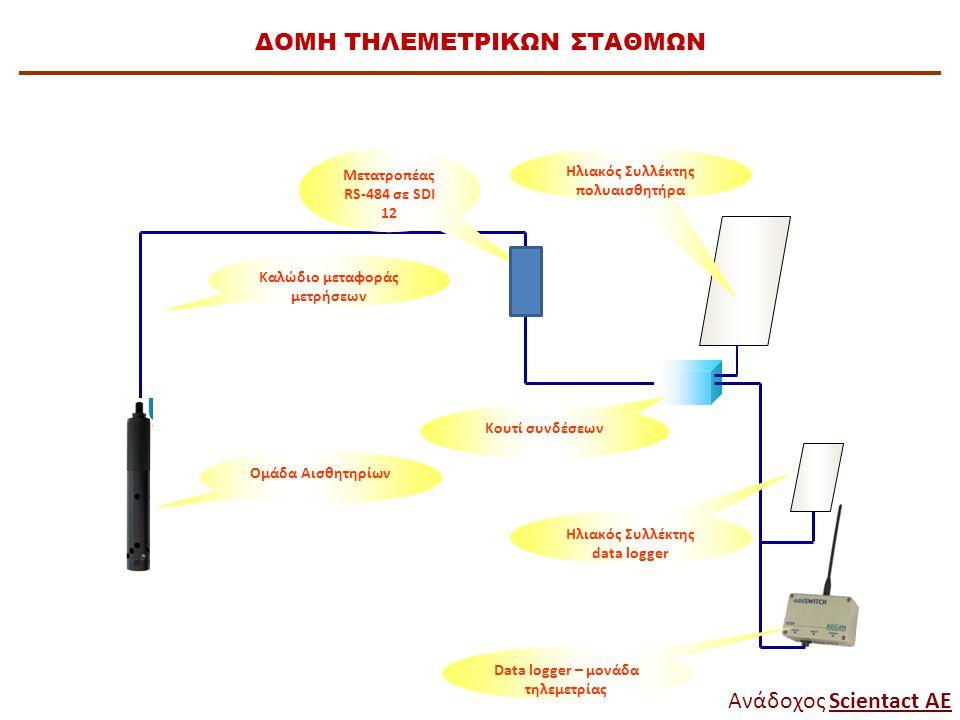 Ομάδα Αισθητηρίων Καλώδιο μεταφοράς μετρήσεων Μετατροπέας RS-484 σε SDI 12 Κουτί συνδέσεων Data logger – μονάδα τηλεμετρίας Ηλιακός Συλλέκτης πολυαισθ