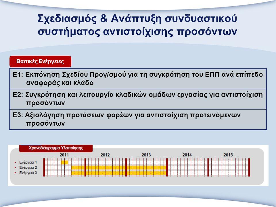 Σχεδιασμός & Ανάπτυξη συνδυαστικού συστήματος αντιστοίχισης προσόντων Ε1: Εκπόνηση Σχεδίου Προγ/σμού για τη συγκρότηση του ΕΠΠ ανά επίπεδο αναφοράς και κλάδο Ε2: Συγκρότηση και λειτουργία κλαδικών ομάδων εργασίας για αντιστοίχιση προσόντων Ε3: Αξιολόγηση προτάσεων φορέων για αντιστοίχιση προτεινόμενων προσόντων Βασικές Ενέργειες