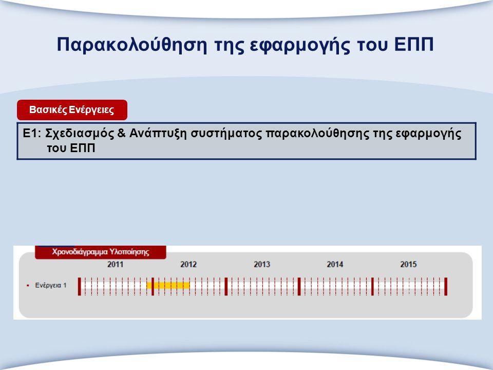 Παρακολούθηση της εφαρμογής του ΕΠΠ Ε1: Σχεδιασμός & Ανάπτυξη συστήματος παρακολούθησης της εφαρμογής του ΕΠΠ Βασικές Ενέργειες