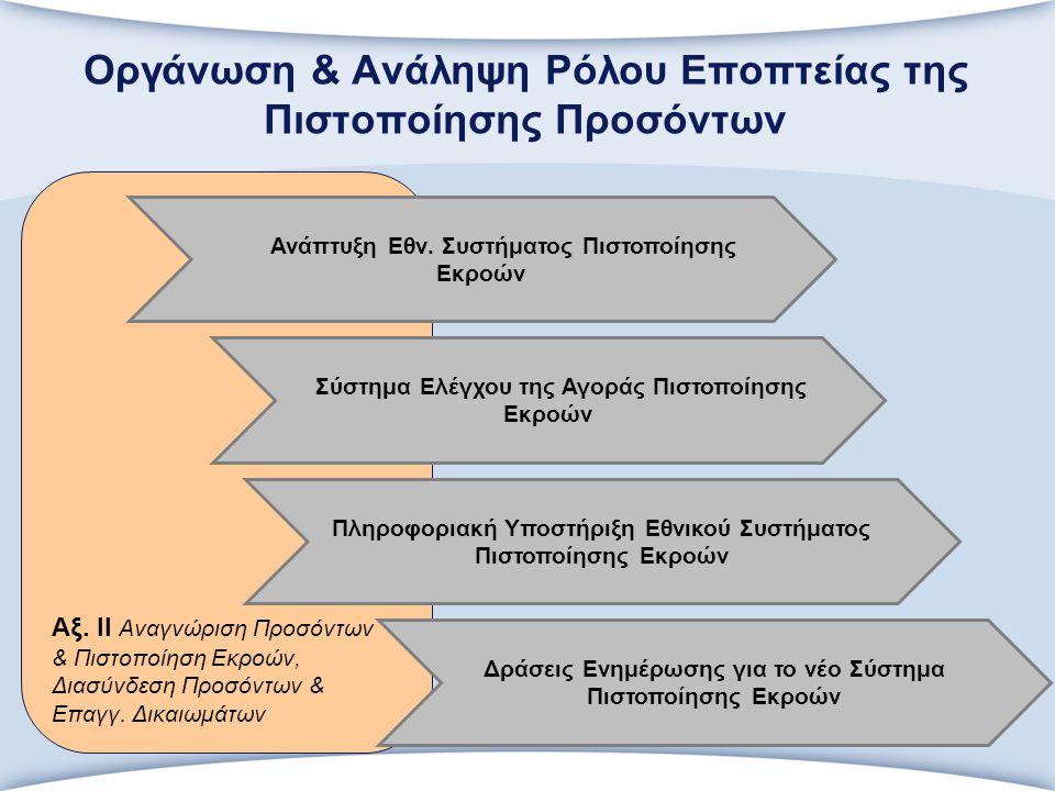 Αξ. ΙΙ Αναγνώριση Προσόντων & Πιστοποίηση Εκροών, Διασύνδεση Προσόντων & Επαγγ.
