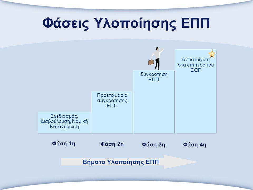 Φάσεις Υλοποίησης ΕΠΠ Σχεδιασμός, Διαβούλευση, Νομική Κατοχύρωση Αντιστοίχιση στα επίπεδα του EQF Συγκρότηση ΕΠΠ Προετοιμασία συγκρότησης ΕΠΠ Βήματα Υλοποίησης ΕΠΠ Φάση 1η Φάση 2η Φάση 3ηΦάση 4η