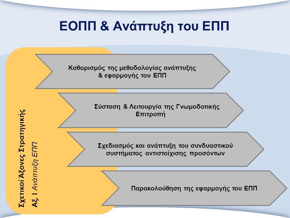 ΕΟΠΠ & Ανάπτυξη του ΕΠΠ Σχετικοί Άξονες Στρατηγικής Αξ.