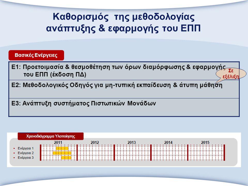 Καθορισμός της μεθοδολογίας ανάπτυξης & εφαρμογής του ΕΠΠ Ε1: Προετοιμασία & θεσμοθέτηση των όρων διαμόρφωσης & εφαρμογής του ΕΠΠ (έκδοση ΠΔ) Ε2: Μεθοδολογικός Οδηγός για μη-τυπική εκπαίδευση & άτυπη μάθηση Ε3: Ανάπτυξη συστήματος Πιστωτικών Μονάδων Βασικές Ενέργειες Σε εξέλιξη